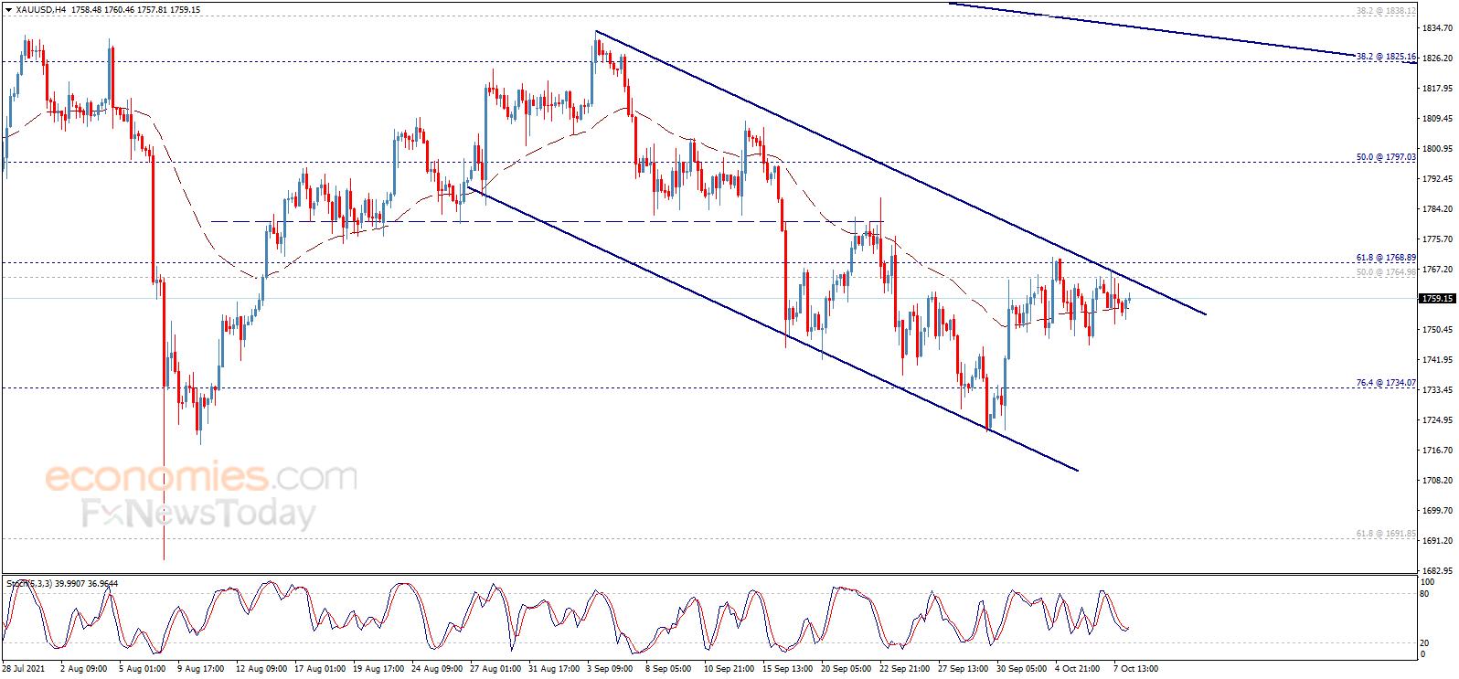 Giá vàng (XAU/USD) hôm nay vừa giảm xuống dưới 1.755