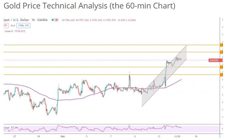 Hai tín hiệu kỹ thuật dự báo khả năng tăng thêm 70 USD của vàng