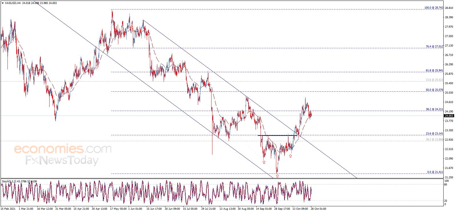 Giá bạc hôm nay (28/10): Áp lực giảm tiếp tục