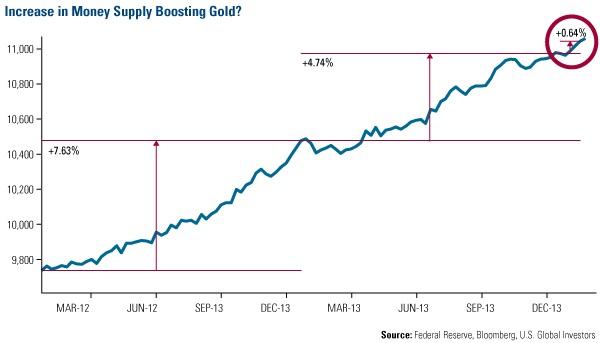 若基本面2张图保持当前趋势 黄金料将延续涨势
