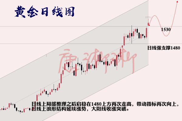唐淅淅:黄金区间不破高抛低吸赚不停,下破25顺势空!