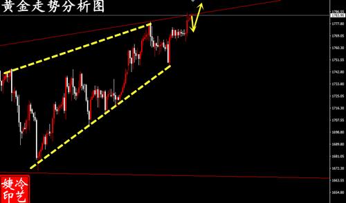 冷艺婕:7.1黄金天图趋势线上扬 原油震荡中回撤多