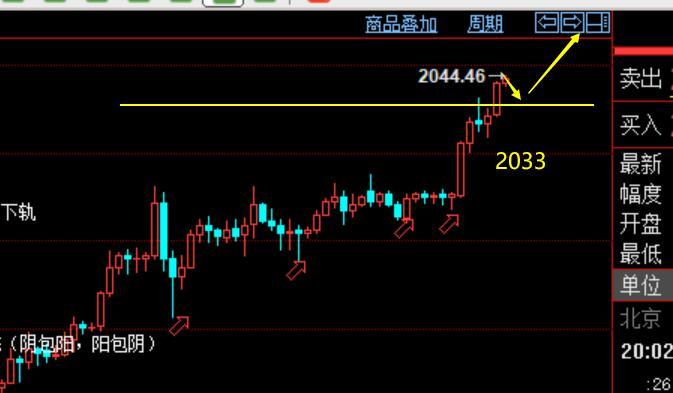 美盘:黄金看涨2060,原油外汇策略,解套,现价单体验