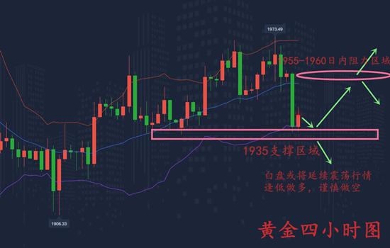 柳艺凌:黄金再次承压下跌走震荡,回撤1940附近直接多