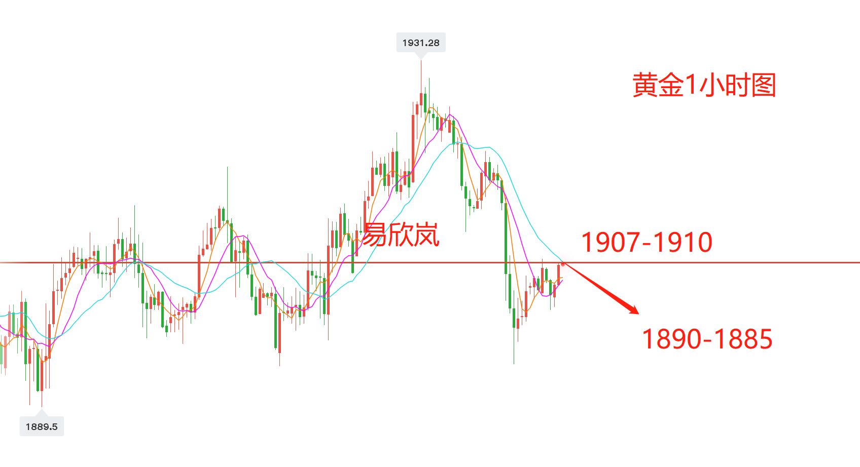 易欣岚:黄金震荡偏弱,现价1907空下看1890!