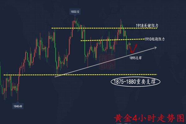 项金茷:现货黄金重回区间整理,原油震荡偏强?今日策略