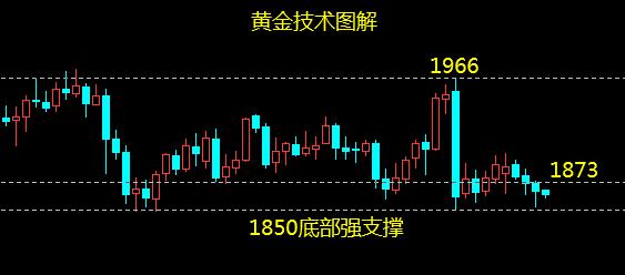 云杰:黄金1852顺利触底,1858上延续做回升