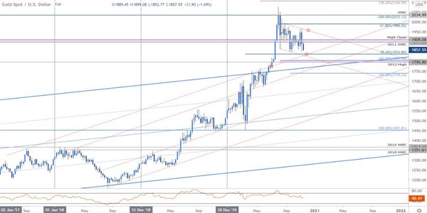 依唤金:黄金价格面临向下跌破风险,下行趋势即将开启?