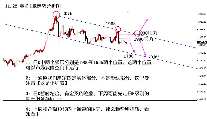 杨佩妍:11.22黄金周一先涨后跌!精准策略提前布局!