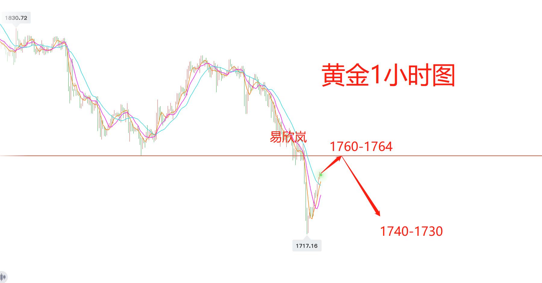 易欣岚:黄金强势反弹非反转,1760空下看40/17
