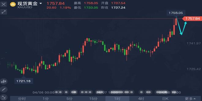 王铭鑫最新黄金今日走势分析断绝亏损之路走上稳健盈利布局