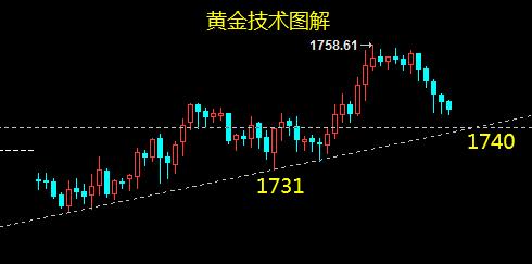 云杰:黄金晚间调整进多节点至1740