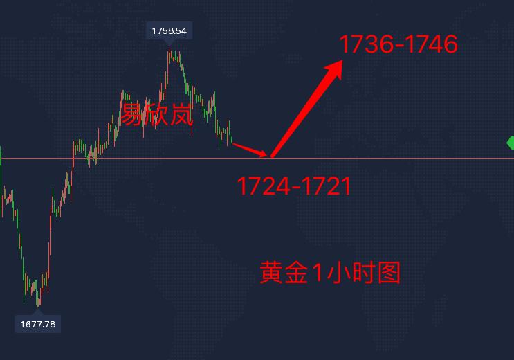 易欣岚:黄金坚持1724低多看涨,原油60已空看59