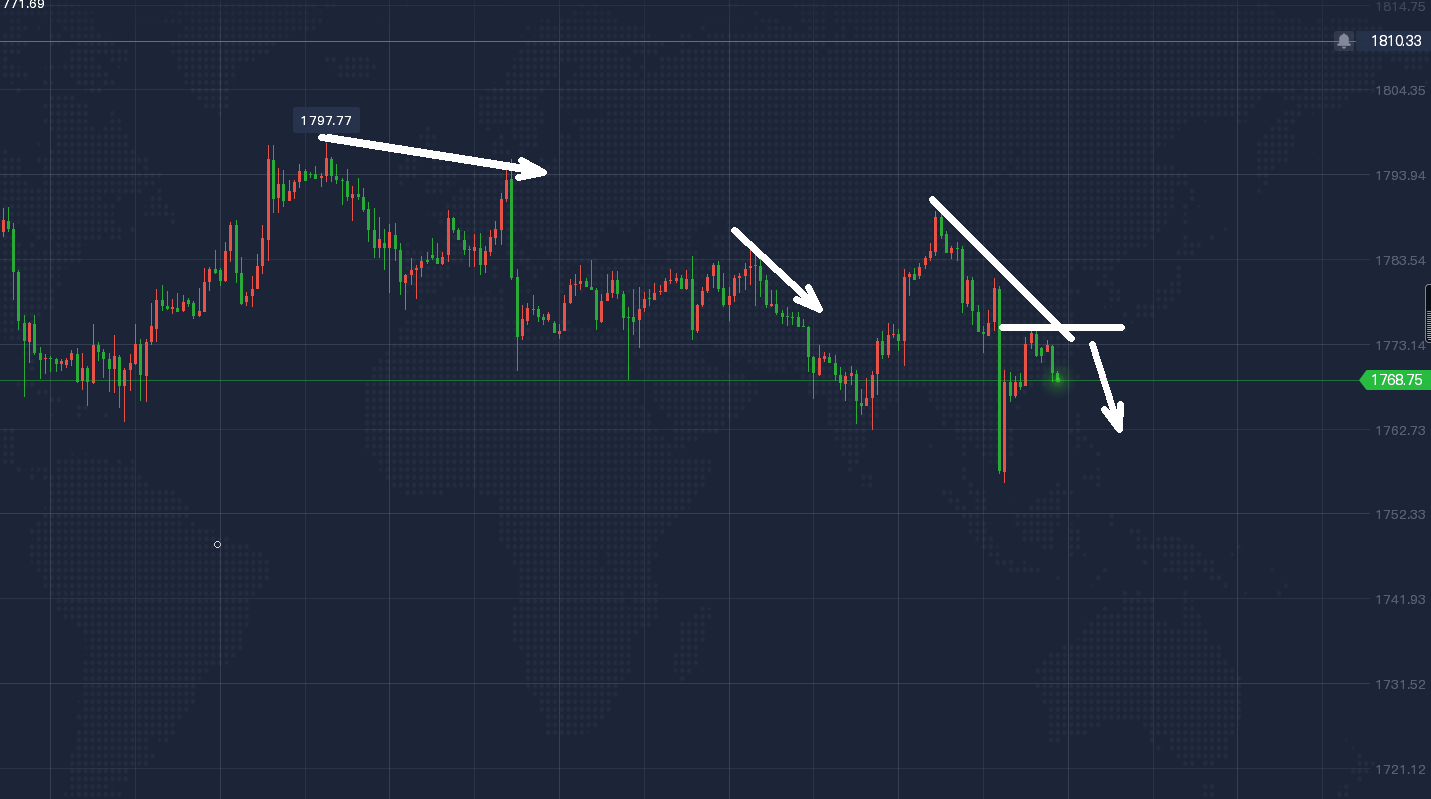 黄金修正过后延续跌势,日内仍是高空!最新走势分析策略