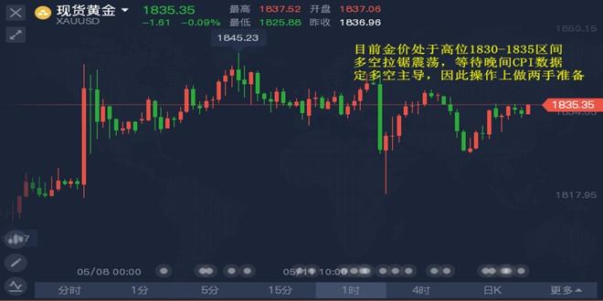 黄金上演大反转,两分钟惊现10亿多的交易量,黄金后市分