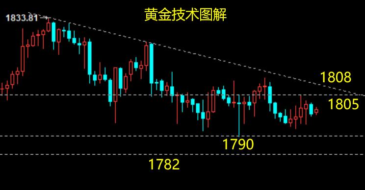 云杰:黄金迎美联储利率决议,1808下继续沽空